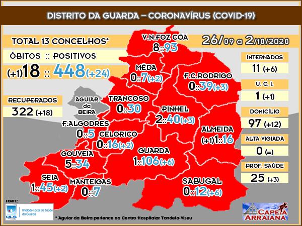 Quadro do Coronavírus no Distrito da Guarda – Semana de 26.09 a 02.10.2020
