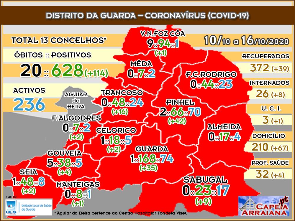 Quadro do Coronavírus no distrito da Guarda – Semana de 10.10 a 16.10.2020