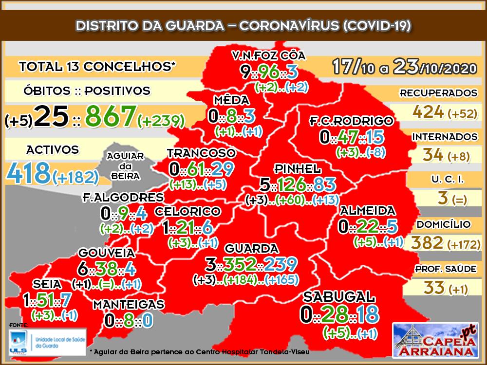 Quadro do Coronavírus no distrito da Guarda – Semana de 17.10 a 23.10.2020