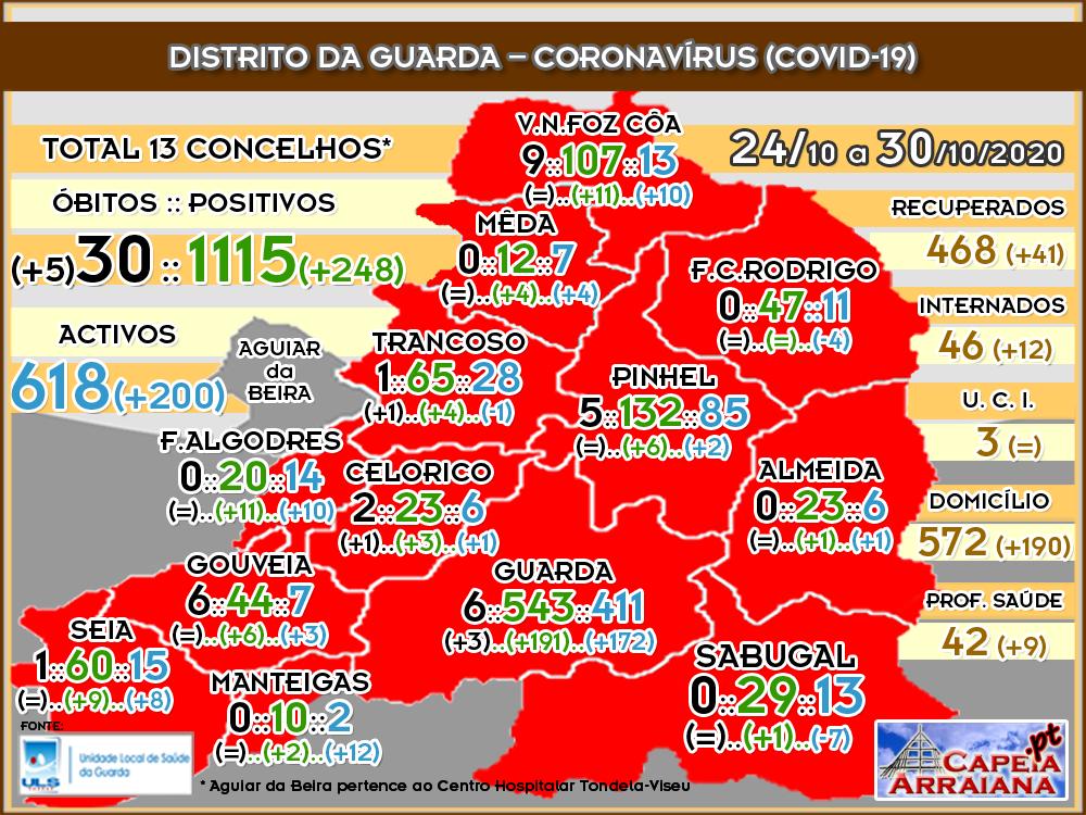 Quadro do Coronavírus no distrito da Guarda – Semana de 24.10 a 30.10.2020