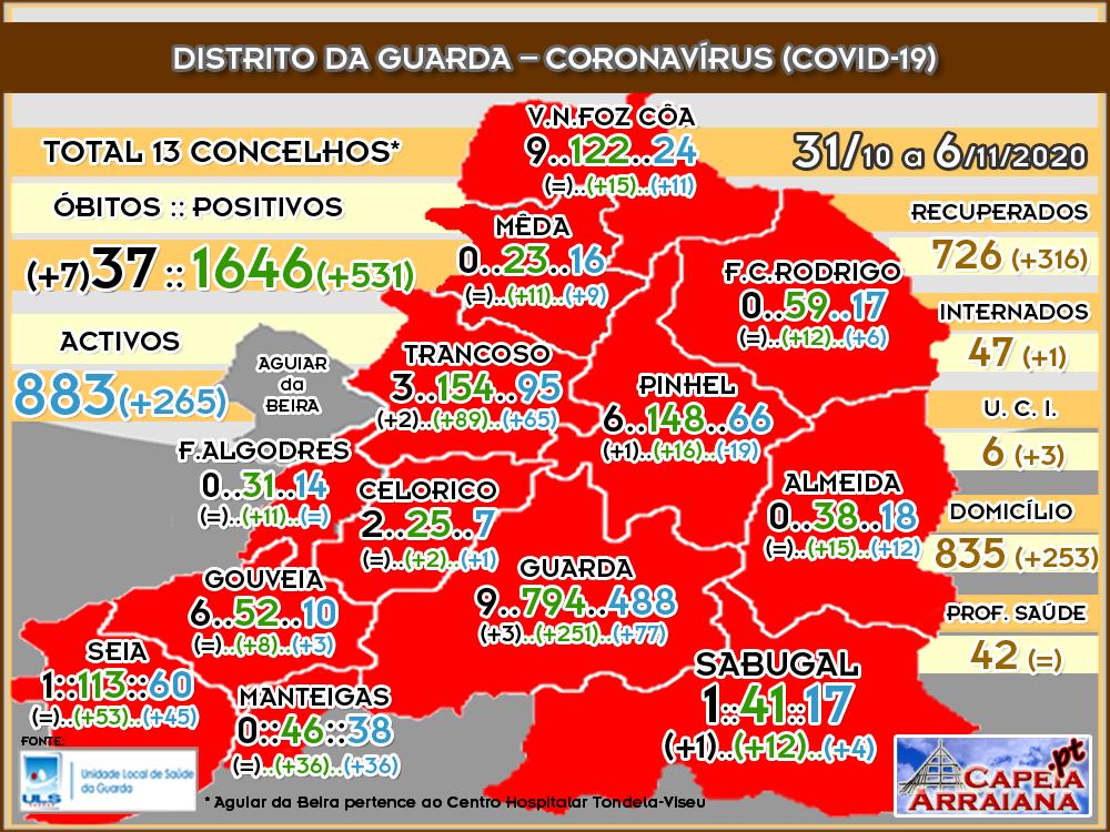 Quadro do Coronavírus no distrito da Guarda – Semana de 31.10 a 6.11.2020