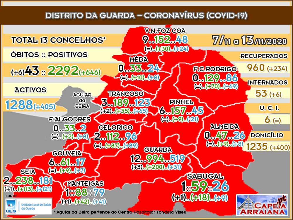 Quadro do Coronavírus no distrito da Guarda – Semana de 7.11 a 13.11.2020