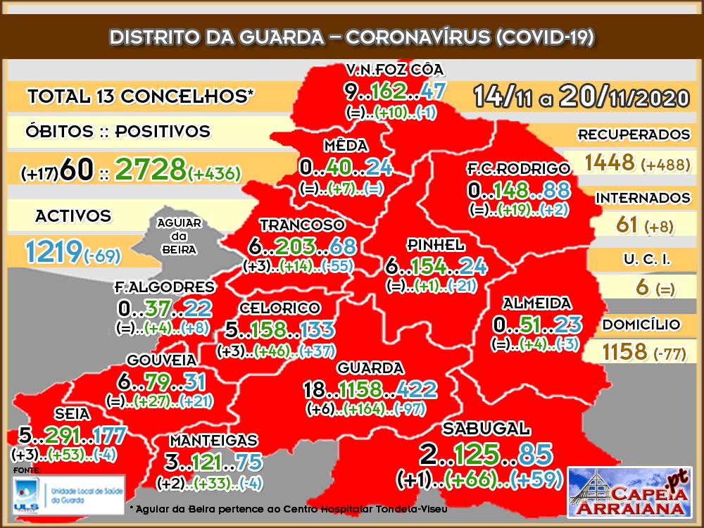 Quadro do Coronavírus no distrito da Guarda – Semana de 14.11 a 20.11.2020 - capeiaarraiana.pt