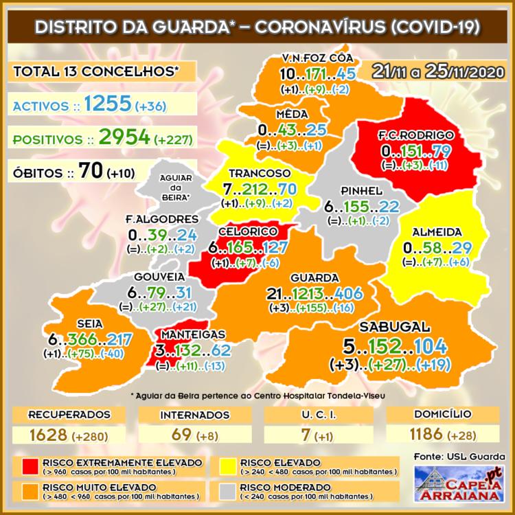 Quadro do Coronavírus no distrito da Guarda – Actualização entre 21.11 a 25.11.2020 - capeiaarraiana.pt