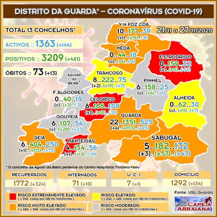 Quadro do Coronavírus no distrito da Guarda – Semana de 21.11 a 27.11.2020 - capeiaarraiana.pt