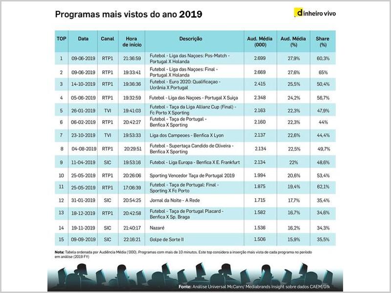 Programas mais vistos na televisão em 2019 - capeiaarraiana.pt