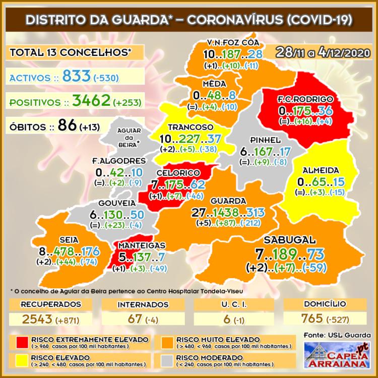 Quadro do Coronavírus no distrito da Guarda – Semana de 28.11 a 4.12.2020 - capeiaarraiana.pt