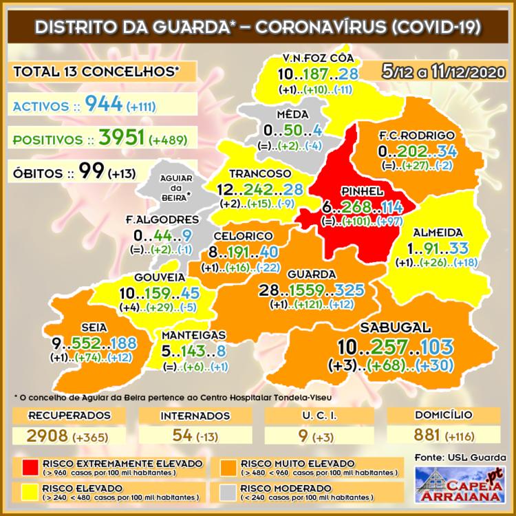 Quadro do Coronavírus no distrito da Guarda – Semana de 5.12 a 11.12.2020 - capeiaarraiana.pt