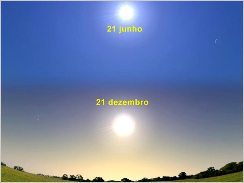 Solstícios de 21 Junho (Verão) e 21 de Dezembro (Inverno) - capeiaarraiana.pt