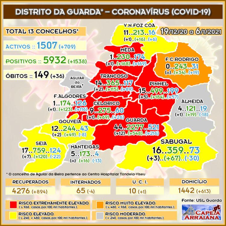 Quadro do Coronavírus no distrito da Guarda – Semana de 19.12.20 a 07.01.2021 - capeiaarraiana.pt