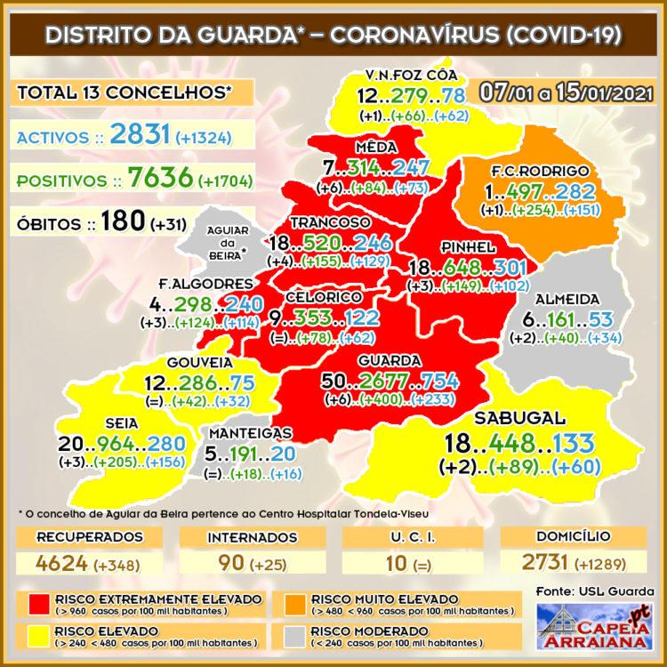 Quadro do Coronavírus no distrito da Guarda – Semana de 08.01 a 15.01.2021 - capeiaarraiana.pt