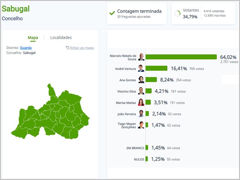 Eleições Presidenciais 2021 - resultados finais no concelho do Sabugal