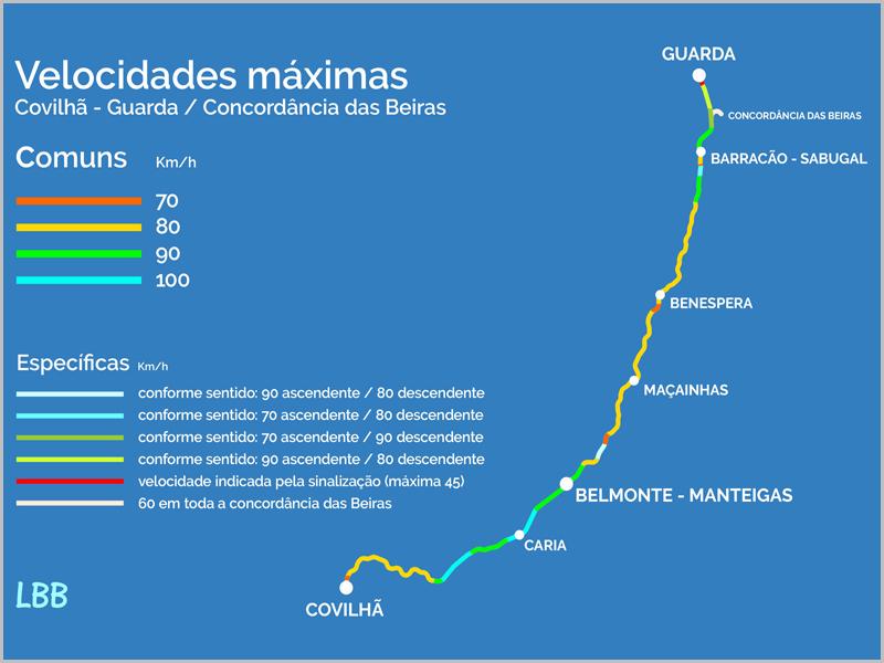 Beira Baixa Line - kecepatan maksimum antara Guarda dan Covilhã