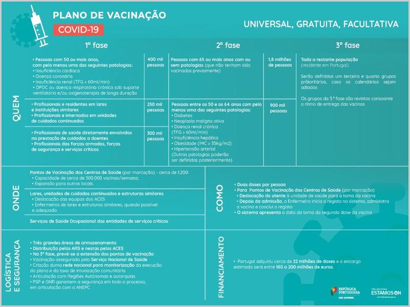 Plano de vacinação em Portugal