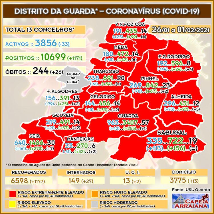 Quadro do Coronavírus no distrito da Guarda – Semana de 26.01 a 01.02.2021 - capeiaarraiana.pt