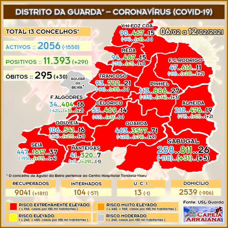 Quadro do Coronavírus no distrito da Guarda – Semana de 02.02 a 05.02.2021 - capeiaarraiana.pt