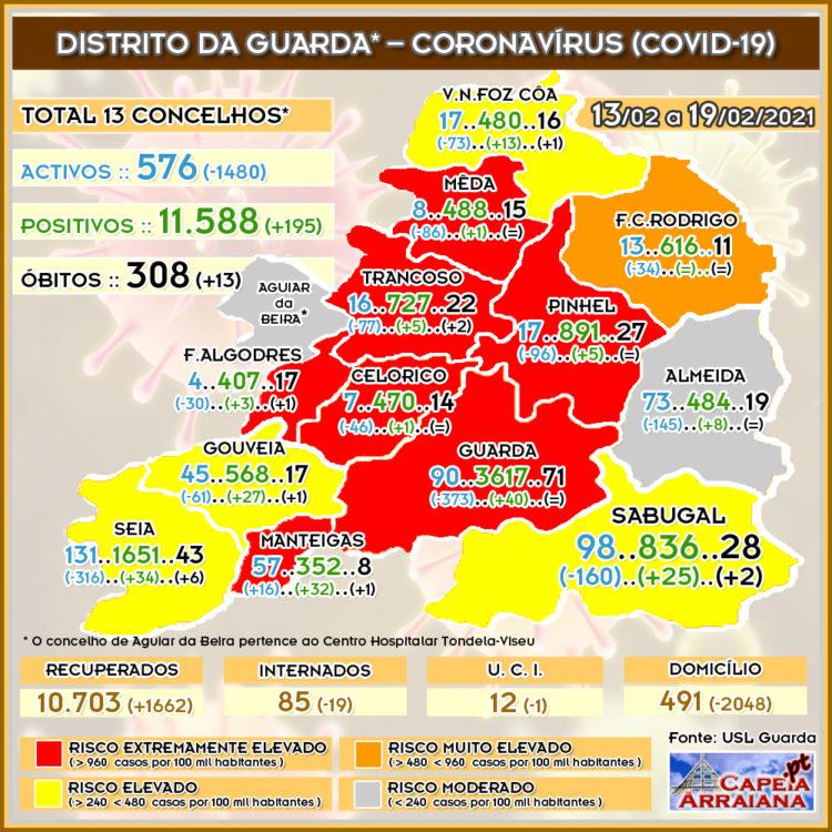 Quadro do Coronavírus no distrito da Guarda – Semana de 13.02 a 19.02.2021 - capeiaarraiana.pt