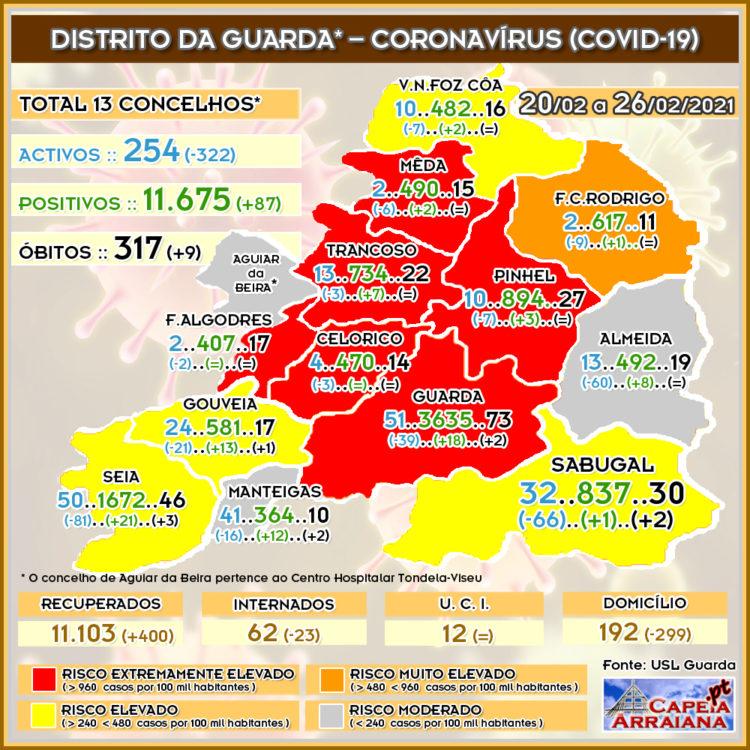 Quadro do Coronavírus no distrito da Guarda – Semana de 20.02 a 27.02.2021 - capeiaarraiana.pt