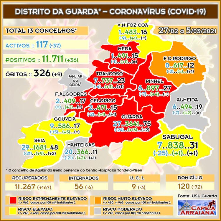 Quadro do Coronavírus no distrito da Guarda – Semana de 27.02 a 05.03.2021 - capeiaarraiana.pt