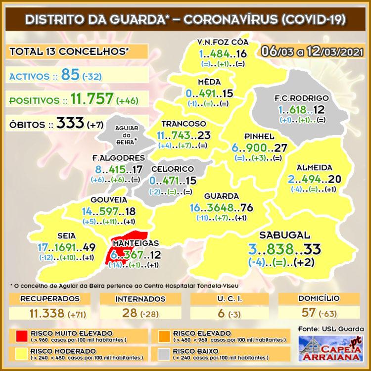 Quadro do Coronavírus no distrito da Guarda – Semana de 06.03 a 12.03.2021 - capeiaarraiana.pt