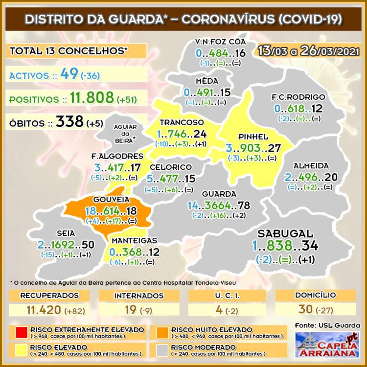 Quadro do Coronavírus no distrito da Guarda – Semana de 13.03 a 26.03.2021 - capeiaarraiana.pt