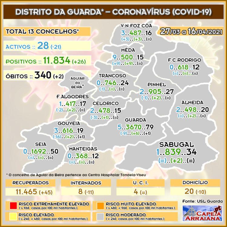 Quadro do Coronavírus no distrito da Guarda – Semana de 27.03 a 16.04.2021 - capeiaarraiana.pt