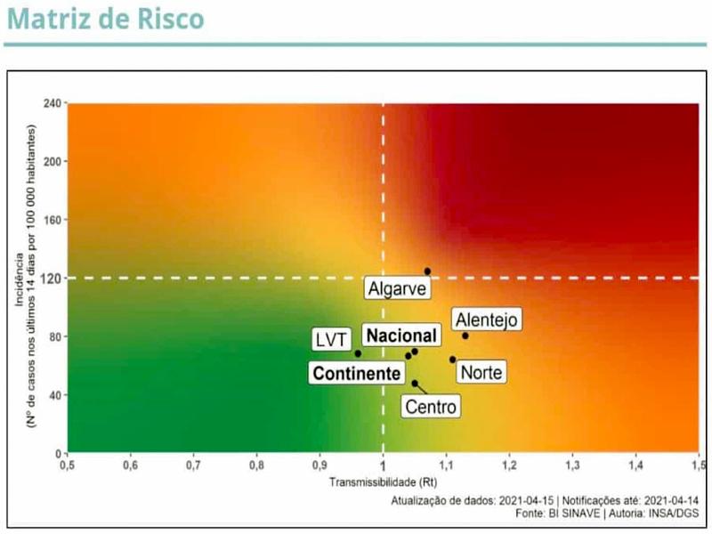 Matriz de Risco – Linhas vermelhas ameaçam todo o País...