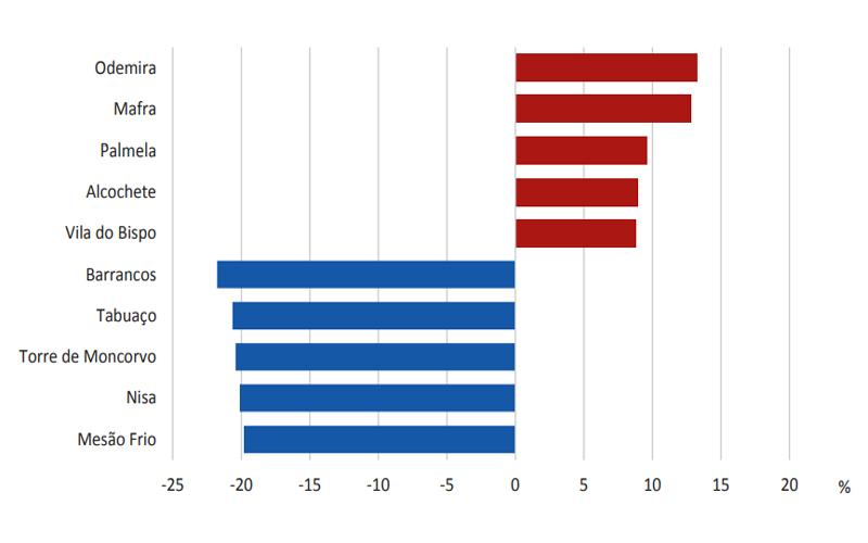 Os cinco concelhos com maior crescimento e maior decréscimo a nível nacional