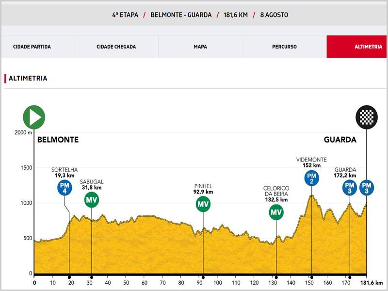 Altimetria da 4.ª Etapa da 82.ª Volta a Portugal em Bicicleta