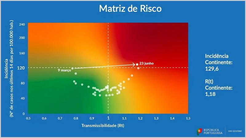 A actual matriz de risco dá que pensar...
