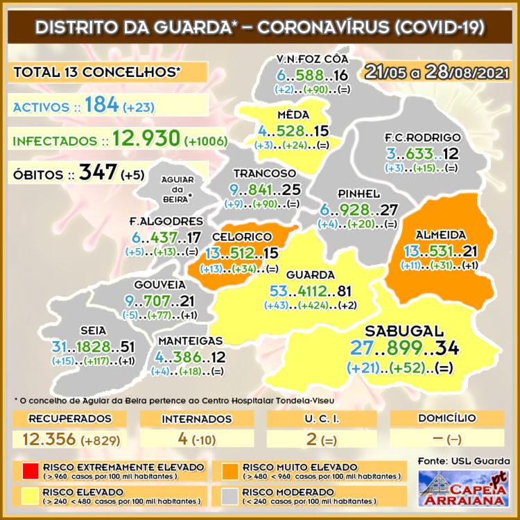 Quadro do Coronavírus no distrito da Guarda – Período entre 21 de Maio e 28 de Agosto de 2021 - capeiaarraiana.pt