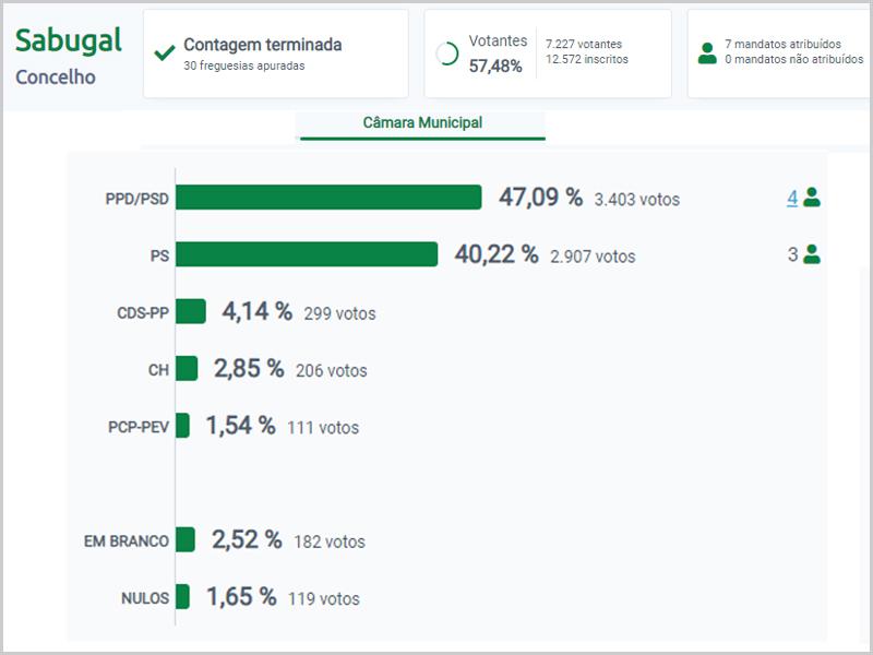Autárquicas 2021 - Resultados finais no concelho do Sabug