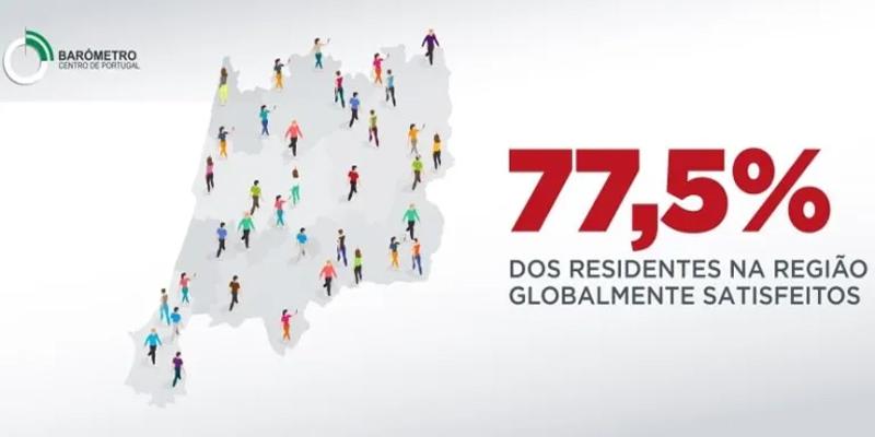 Vida na Região Centro: 77% estão satisfeitos